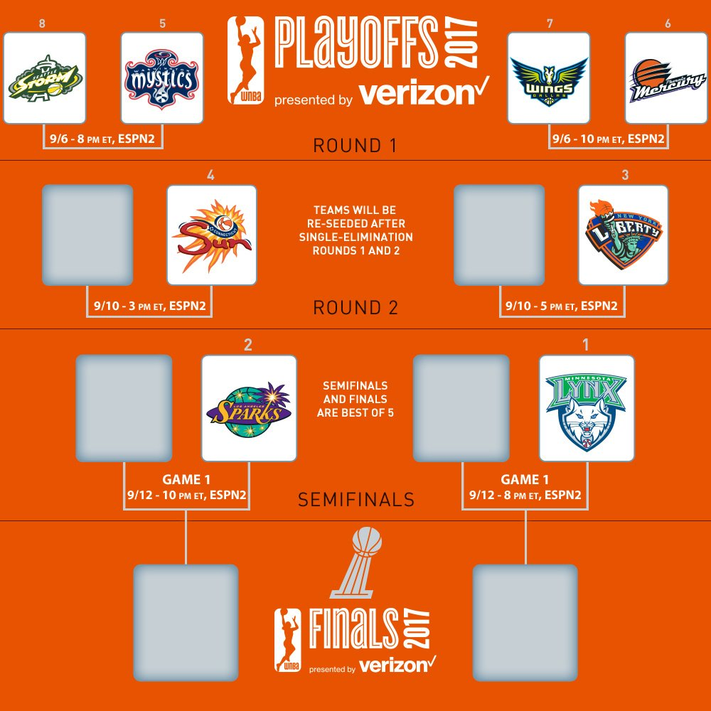 WNBAplayoffsbracket