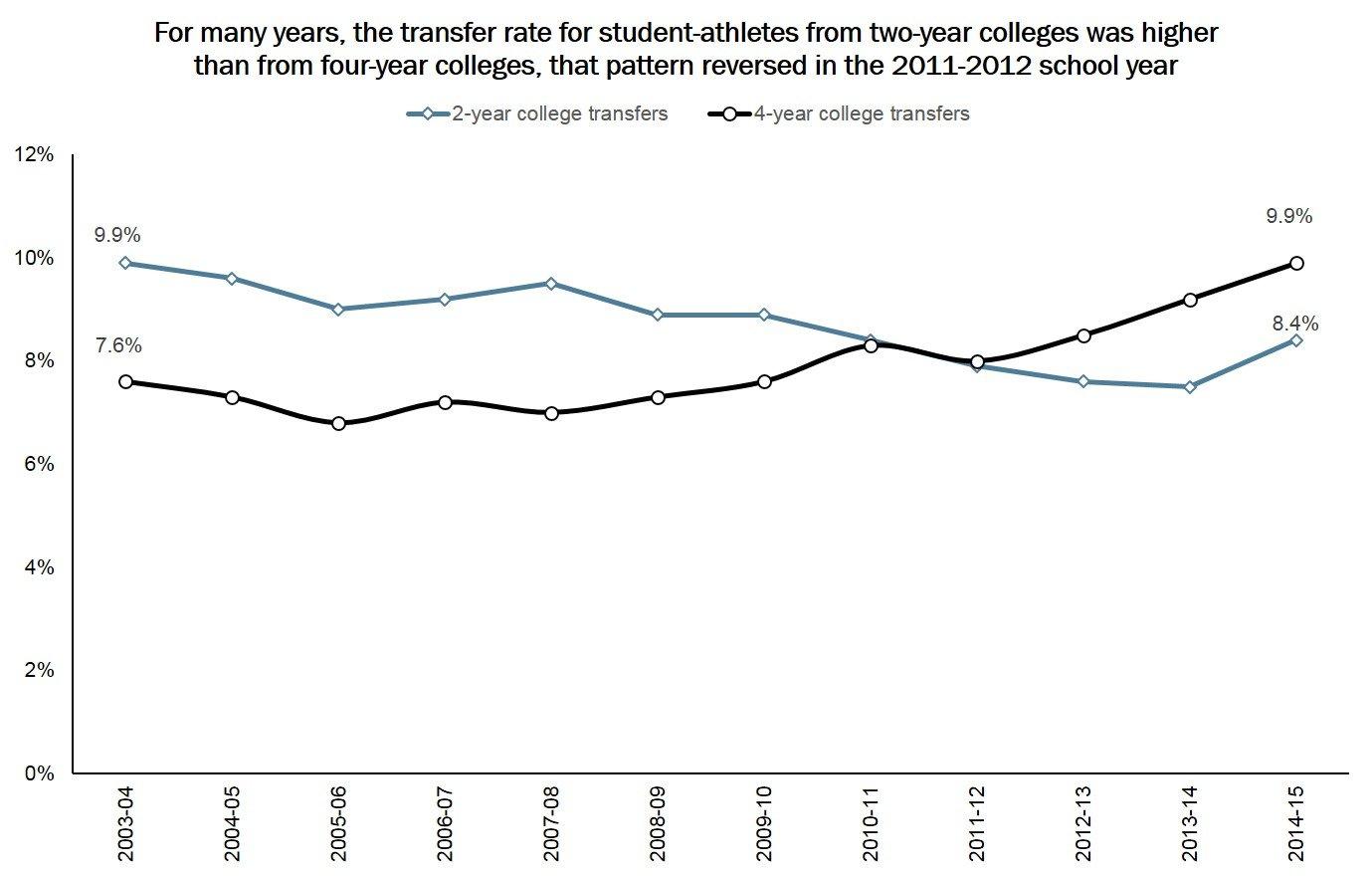 Data courtesy of NCAA. Graphic by Tarsha Eason.
