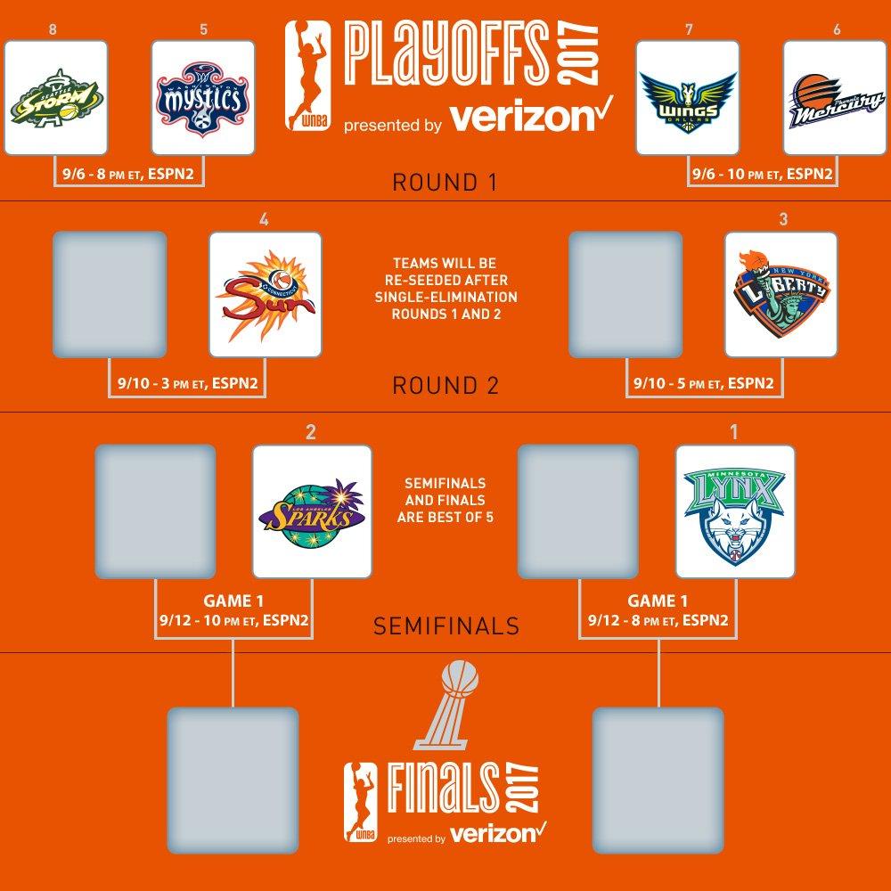 WNBA playoff bracket set | Women's Hoops World